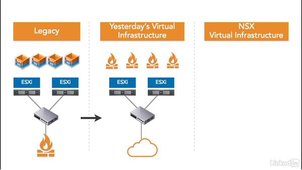 The evolution of firewalls: Learn VMware NSX: Security