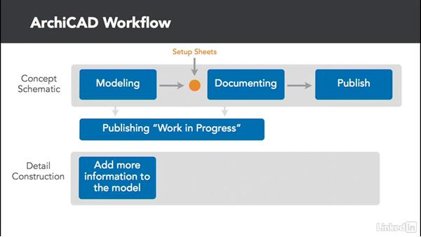 The ArchiCAD workflow: ArchiCAD Essential Training