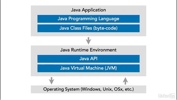 Architecture: Java Platforms Compared: SE vs EE vs ME