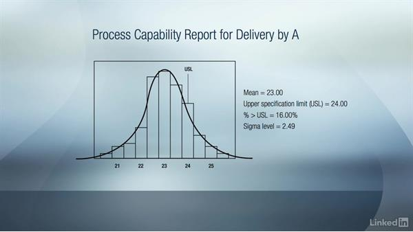 Process capability and sigma level: Six Sigma Fundamentals