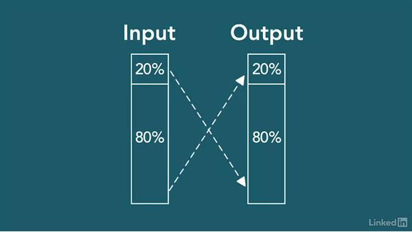 Company's ideal number of KPIs: Balanced Scorecard and Key Performance Indicators