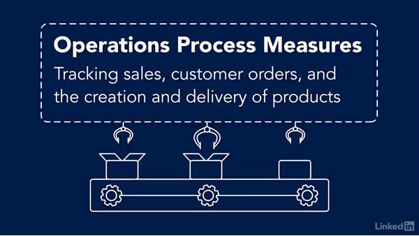 Internal processes measures: Balanced Scorecard and Key Performance Indicators