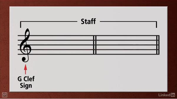 The notes and the staff: Beginning Acoustic Guitar