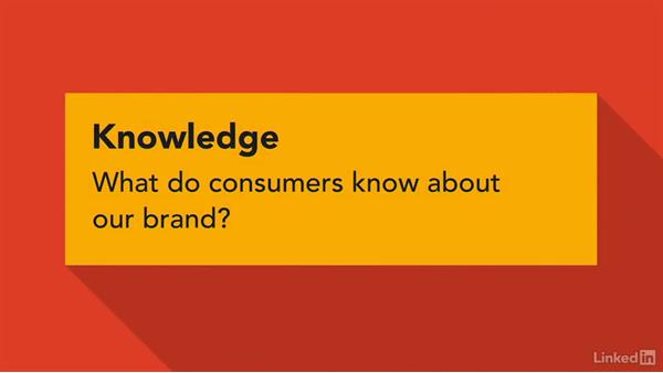 How to measure brand equity: Advanced Branding