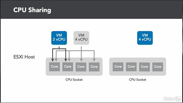 Welcome: Administer and Manage VMware vSphere Resources
