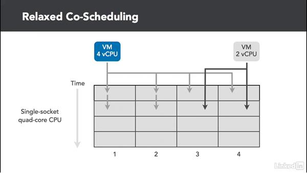 Understanding the CPU Scheduler: Administer and Manage VMware vSphere Resources