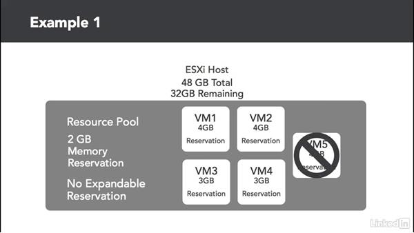 Resource pool reservation examples: Administer and Manage VMware vSphere Resources
