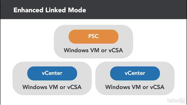 Global permissions: Configure and Administer VMware vSphere Security