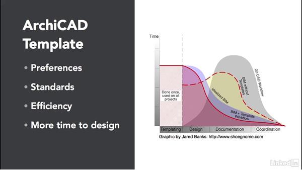 The importance of a template: ArchiCAD: Management & Collaboration