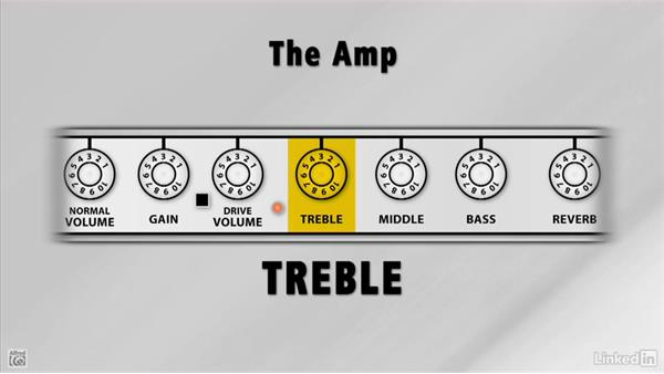 The amp: Rock Guitar: Teach Yourself to Play