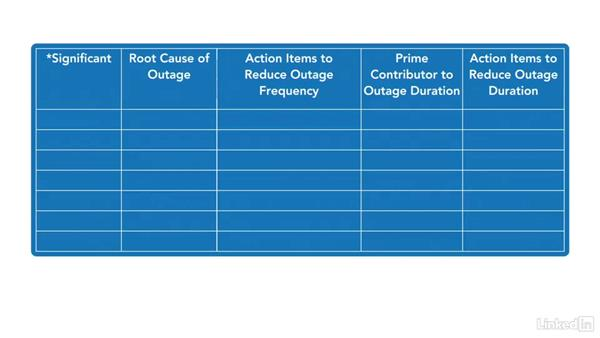 What is it?: Putting ITIL® Into Practice: Problem Management Techniques