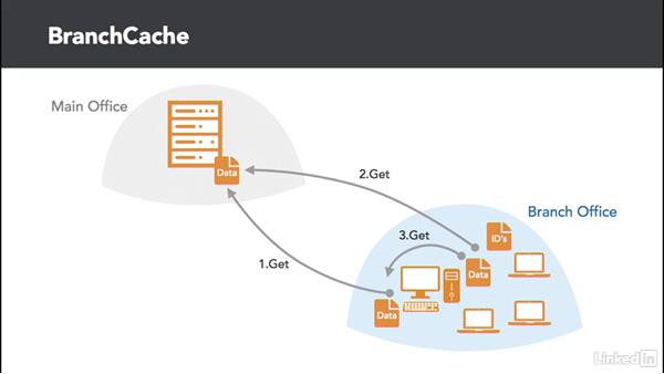 Enterprise Remote Connection options: Windows 10: Manage Remote Access