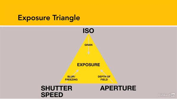 A refresher on exposure triangle: Shooting and Processing Panoramas
