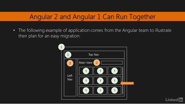 Migrating incrementally: Migrating to Angular 2