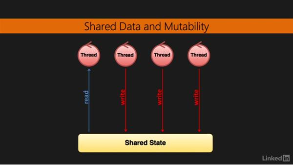 Concurrency, parallelism, and mutable shared data: Learning Scala Web Development