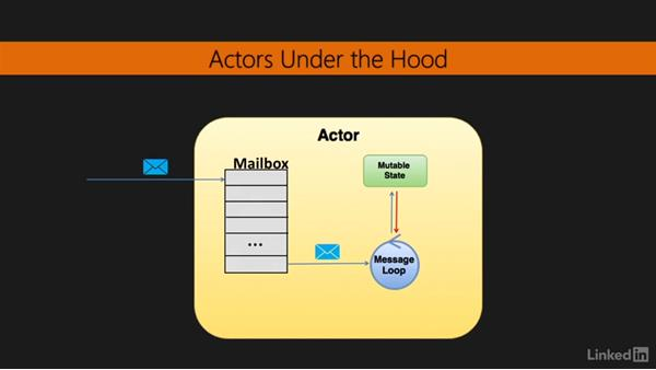 Introduction to the Actor model: Learning Scala Web Development
