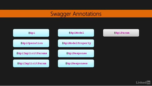 Documenting Spray RESTful web wervices with Swagger: Learning Scala Web Development