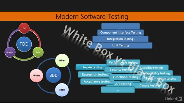 Spray Testkit basics: Learning Scala Web Development