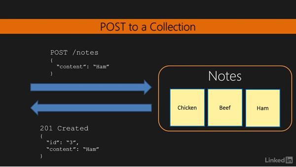 Identifying REST resources: RESTful Web API Design with Node.js