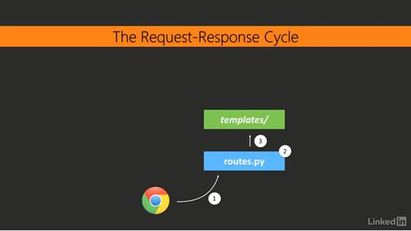 The request-response cycle: Learning Flask