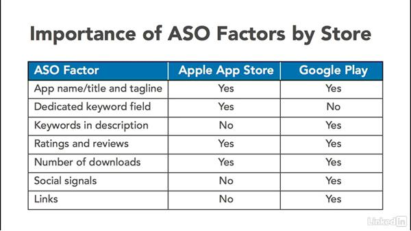 Comparing the app stores: App Store Optimization for iOS and Android Applications