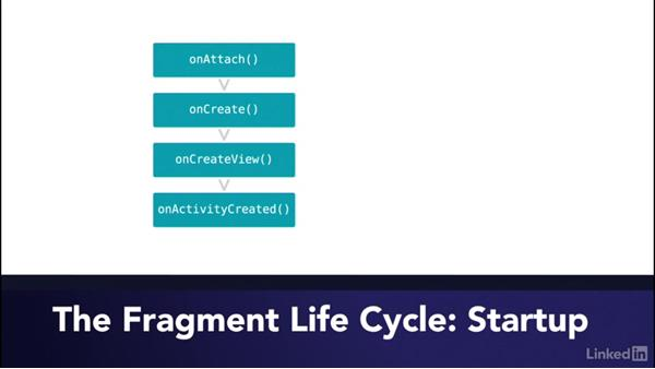 The lifecycle of a fragment: Building Flexible Android Apps with the Fragments API