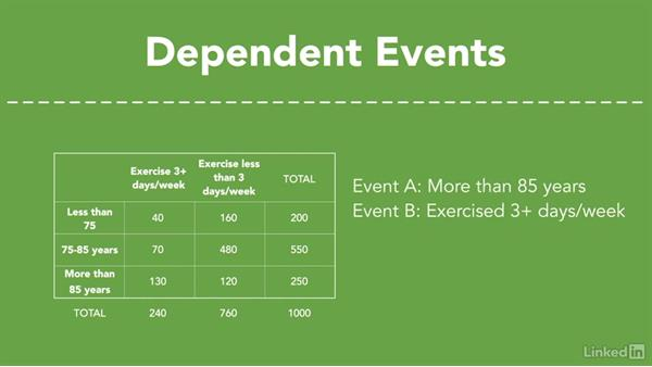 Relationship between two events: Independence vs. dependence: Statistics Fundamentals - Part 1: Beginning