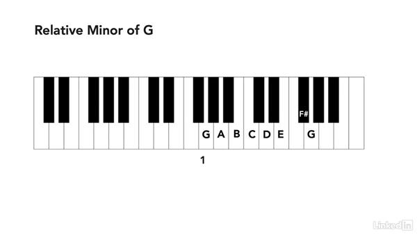 Minor scales: Learning Music Notation