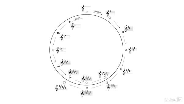 The circle of 5ths: Learning Music Notation