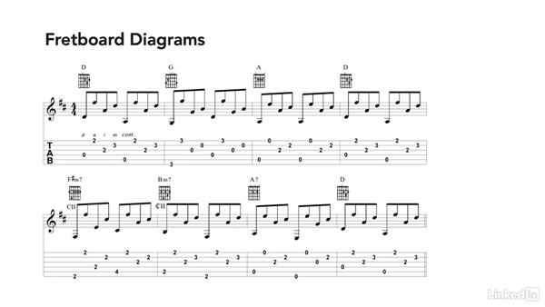 Guitar part: Learning Music Notation