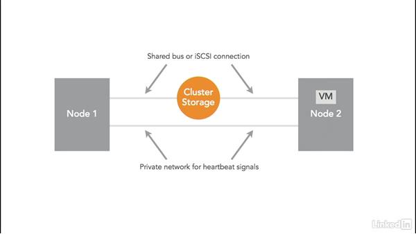 Hyper-V and failover clustering overview: Windows Server 2012 R2: Implement Business Continuity and Disaster Recovery