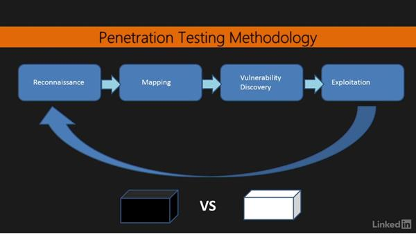 Understanding the web application penetration testing process: Learning Python Web Penetration Testing
