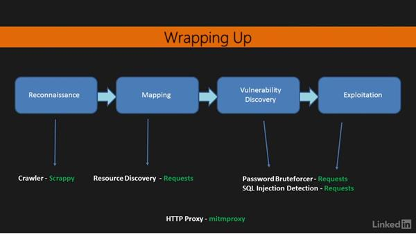Wrapping up: Learning Python Web Penetration Testing