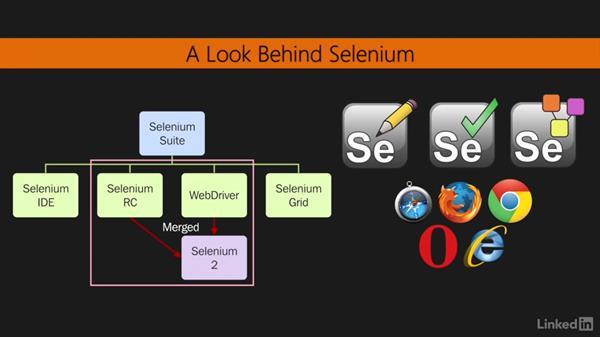 Selenium tools suite: Mastering Selenium Testing Tools