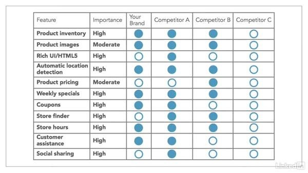 Benchmarking tools you can use: Mobile Marketing Strategy