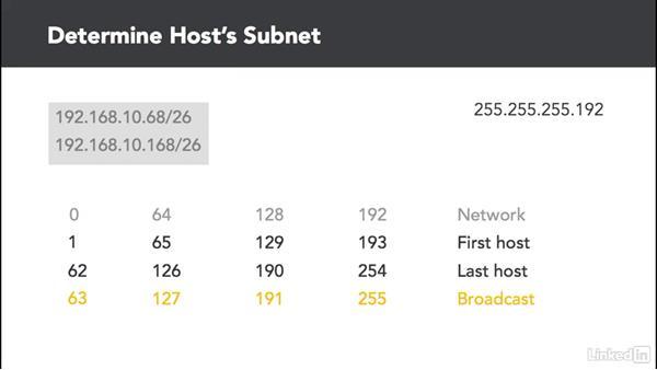 Determine subnet from an IP address