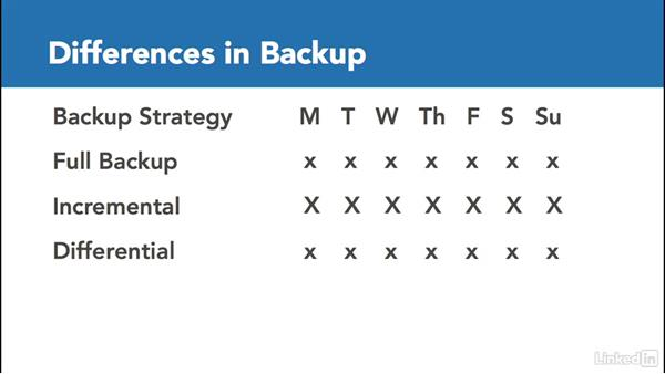 Determine most appropriate backup solution/strategy: Microsoft Exchange Server 2016 Administration