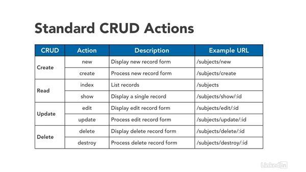 CRUD: Ruby on Rails 5 Essential Training