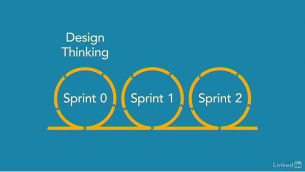 Design thinking gives you confidence: Design Thinking: Implementing the Process