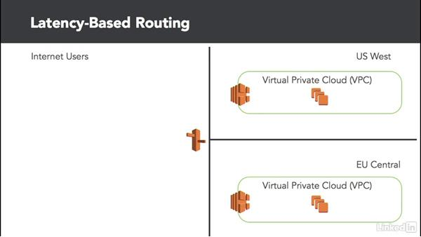 Understanding Route 53: Amazon Web Services: Networking