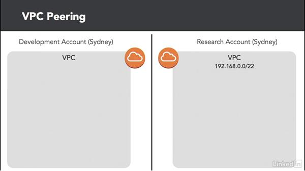 Understand VPC peering: Amazon Web Services: Networking
