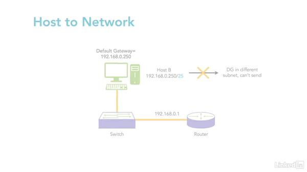 Introduction: Troubleshooting Network Connectivity
