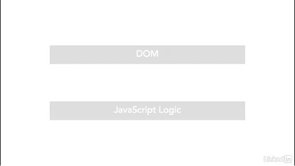 Why is React so fast?: Learn React.js: The Basics