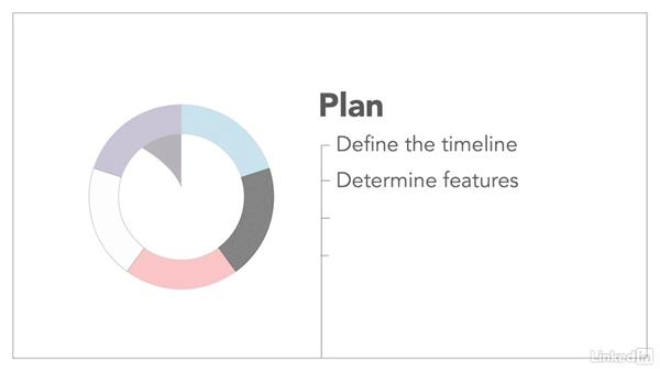 Your lifecycle: Product Management Fundamentals