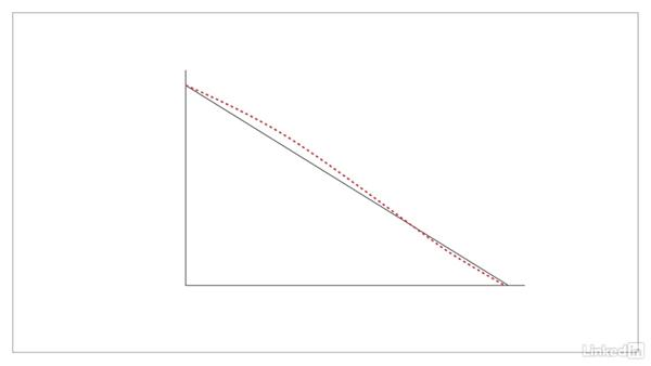 Monitor progress using a burndown chart: Product Management Fundamentals