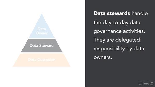 Data security roles: CISSP Cert Prep: 2 Asset Security