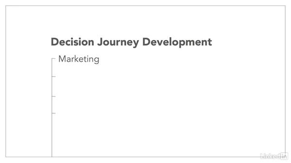 Develop the journey map: Customer Decision Journey
