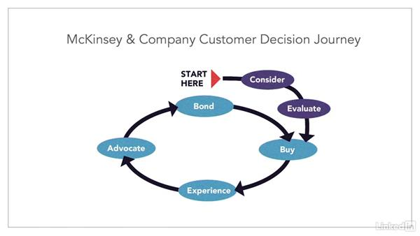 Common journey stages: Customer Decision Journey