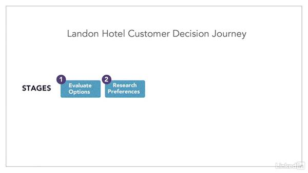 Think through the stages: Customer Decision Journey