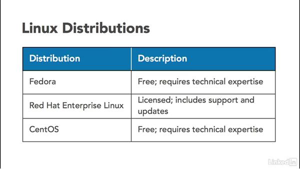 Using what you know about Linux: Set Up a Red Hat Enterprise Linux Server